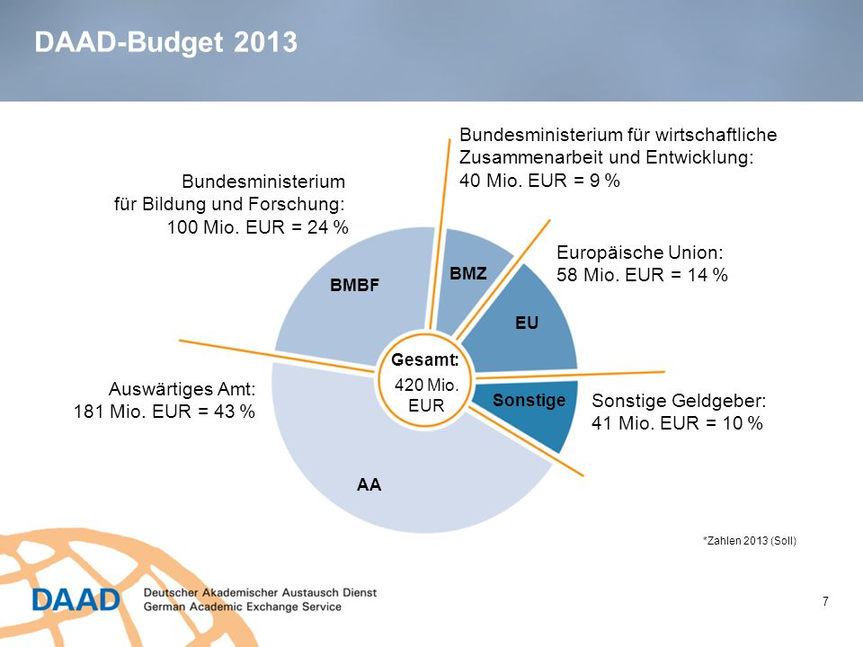 DAAD-Budget 2013 Bundesministerium für wirtschaftliche Zusammenarbeit und Entwicklung: 40 Mio. EUR = 9 %