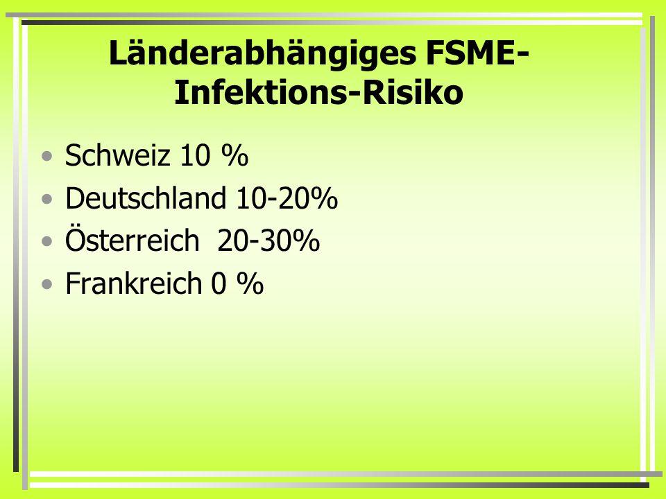 Länderabhängiges FSME- Infektions-Risiko