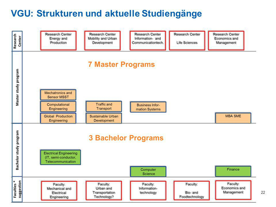 VGU: Strukturen und aktuelle Studiengänge