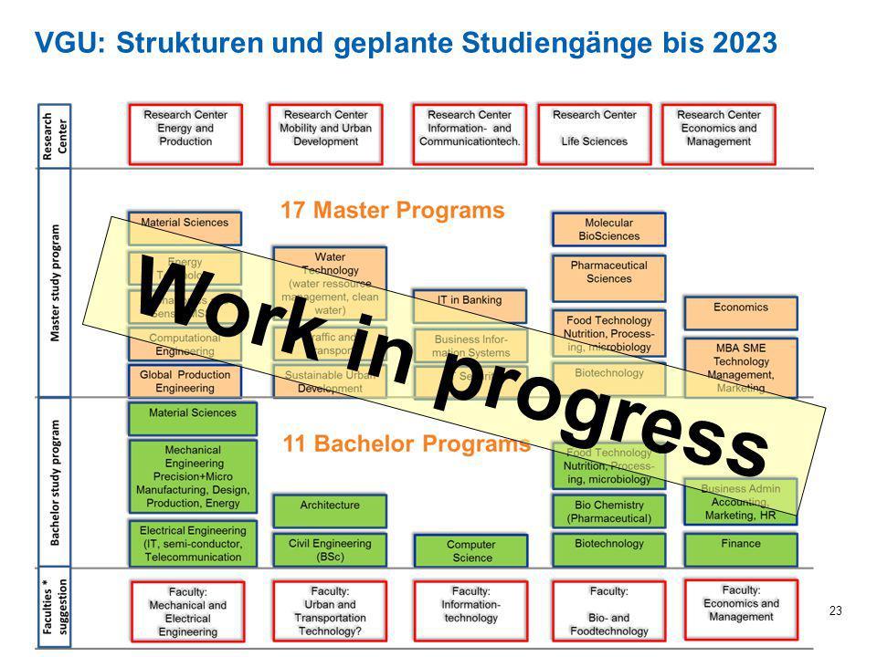 VGU: Strukturen und geplante Studiengänge bis 2023