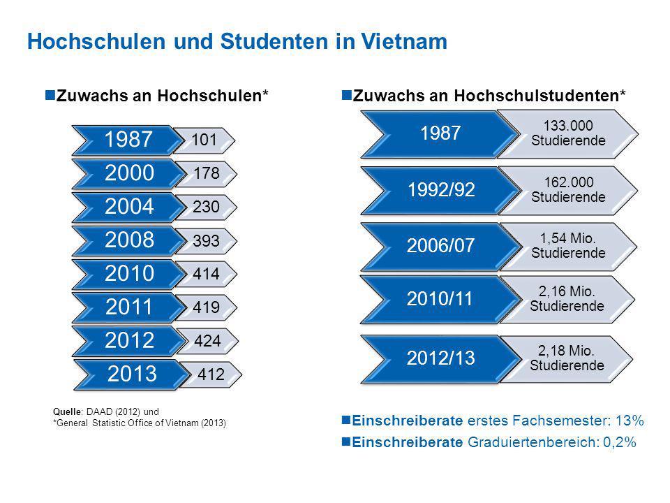 Hochschulen und Studenten in Vietnam