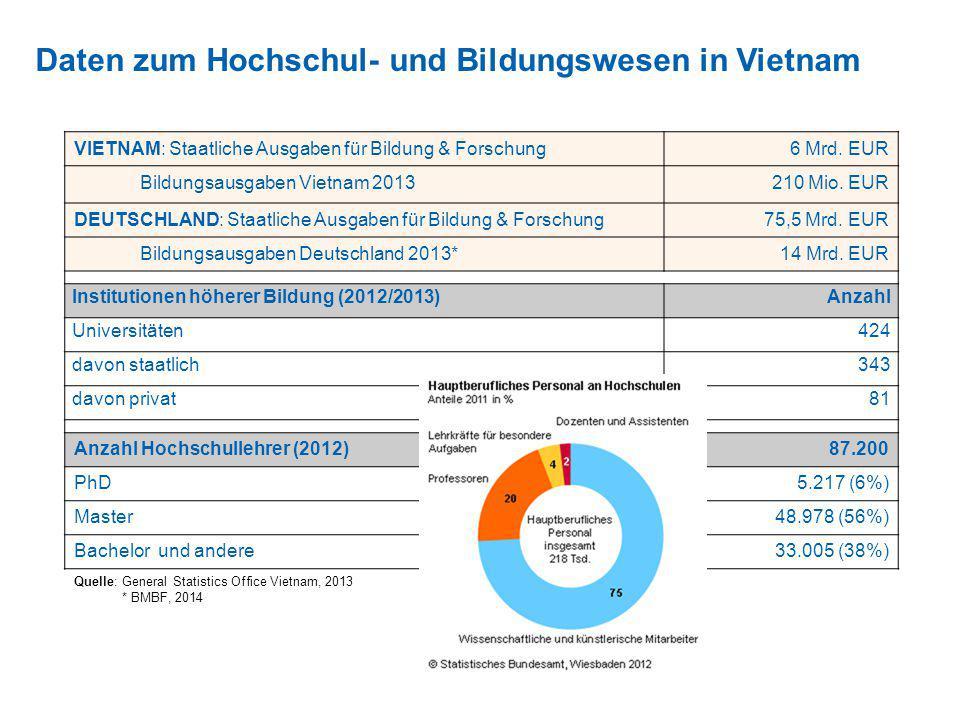 Daten zum Hochschul- und Bildungswesen in Vietnam