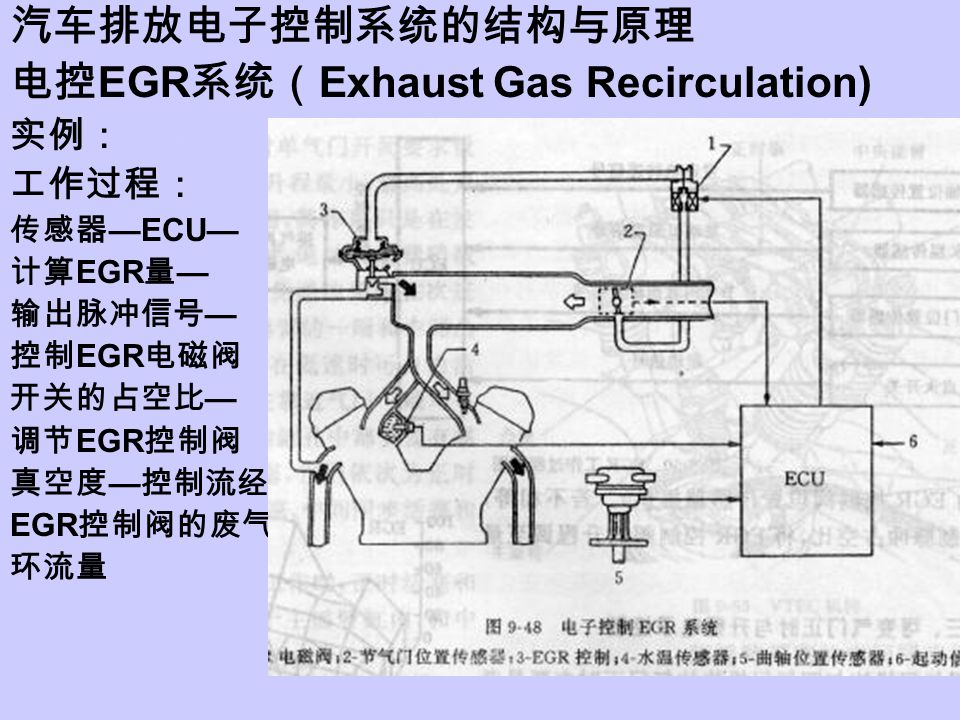 电控EGR系统(Exhaust Gas Recirculation)