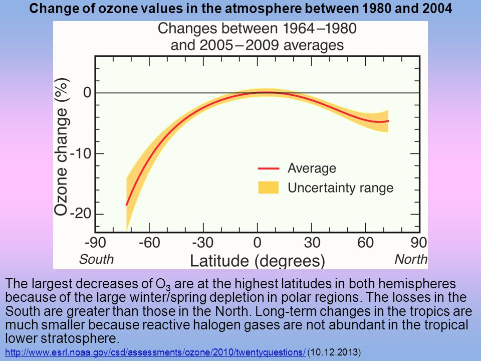 Change of ozone values in the atmosphere between 1980 and 2004
