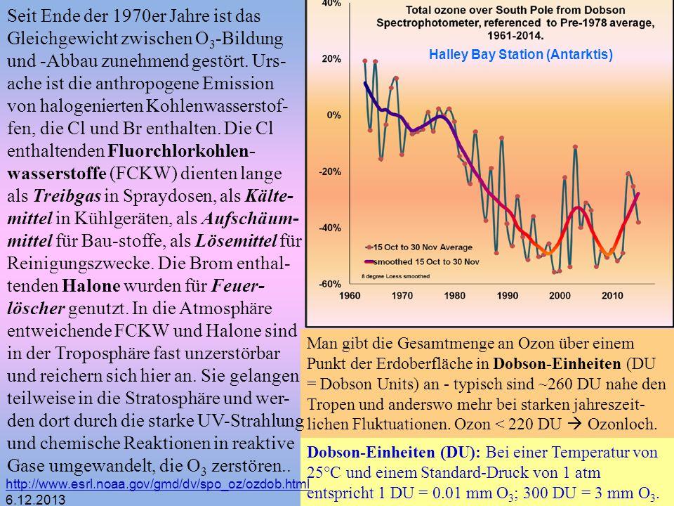 Seit Ende der 1970er Jahre ist das Gleichgewicht zwischen O3-Bildung und -Abbau zunehmend gestört. Urs-ache ist die anthropogene Emission von halogenierten Kohlenwasserstof-fen, die Cl und Br enthalten. Die Cl enthaltenden Fluorchlorkohlen-wasserstoffe (FCKW) dienten lange als Treibgas in Spraydosen, als Kälte-mittel in Kühlgeräten, als Aufschäum-mittel für Bau-stoffe, als Lösemittel für Reinigungszwecke. Die Brom enthal-tenden Halone wurden für Feuer-löscher genutzt. In die Atmosphäre entweichende FCKW und Halone sind in der Troposphäre fast unzerstörbar und reichern sich hier an. Sie gelangen teilweise in die Stratosphäre und wer-den dort durch die starke UV-Strahlung und chemische Reaktionen in reaktive Gase umgewandelt, die O3 zerstören..
