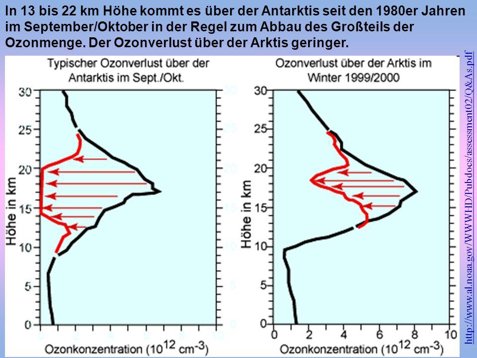 In 13 bis 22 km Höhe kommt es über der Antarktis seit den 1980er Jahren im September/Oktober in der Regel zum Abbau des Großteils der Ozonmenge. Der Ozonverlust über der Arktis geringer.
