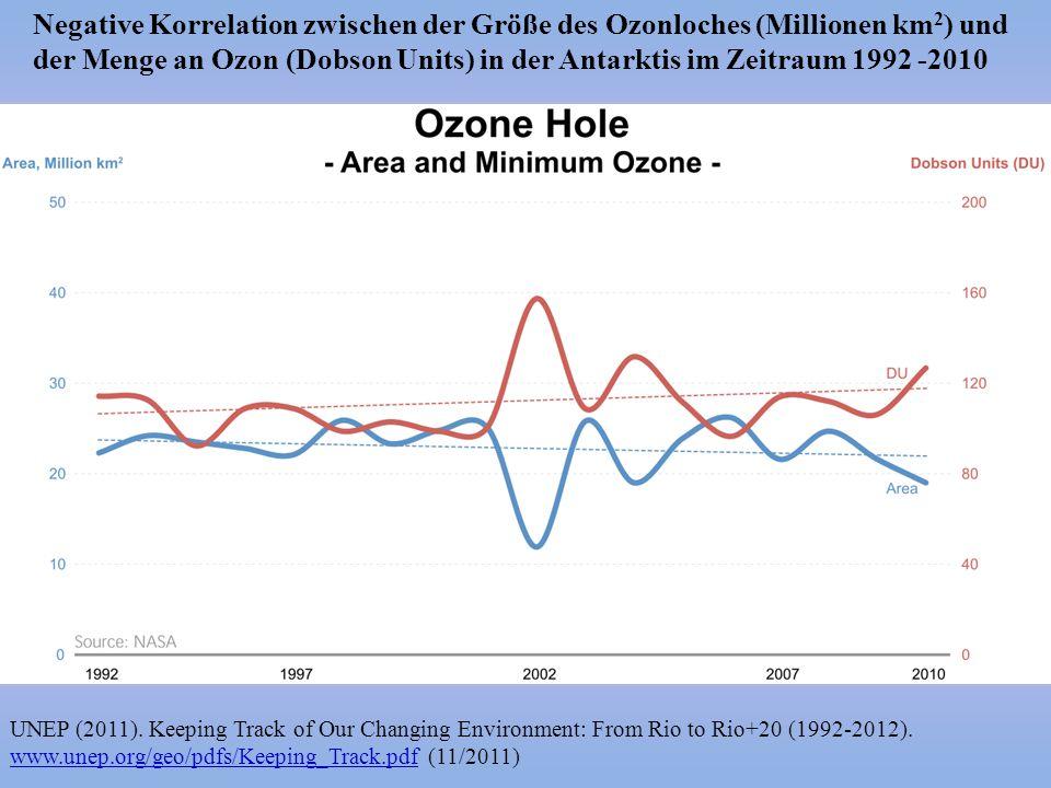 Negative Korrelation zwischen der Größe des Ozonloches (Millionen km2) und der Menge an Ozon (Dobson Units) in der Antarktis im Zeitraum 1992 -2010