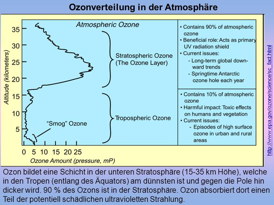 Ozonverteilung in der Atmosphäre