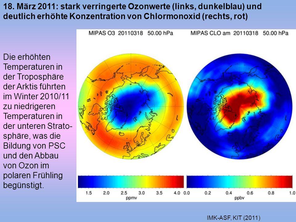 18. März 2011: stark verringerte Ozonwerte (links, dunkelblau) und deutlich erhöhte Konzentration von Chlormonoxid (rechts, rot)