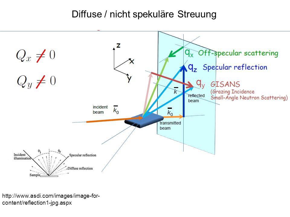 Diffuse / nicht spekuläre Streuung