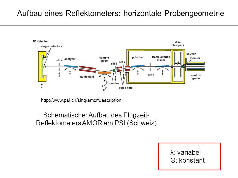 Aufbau eines Reflektometers: horizontale Probengeometrie
