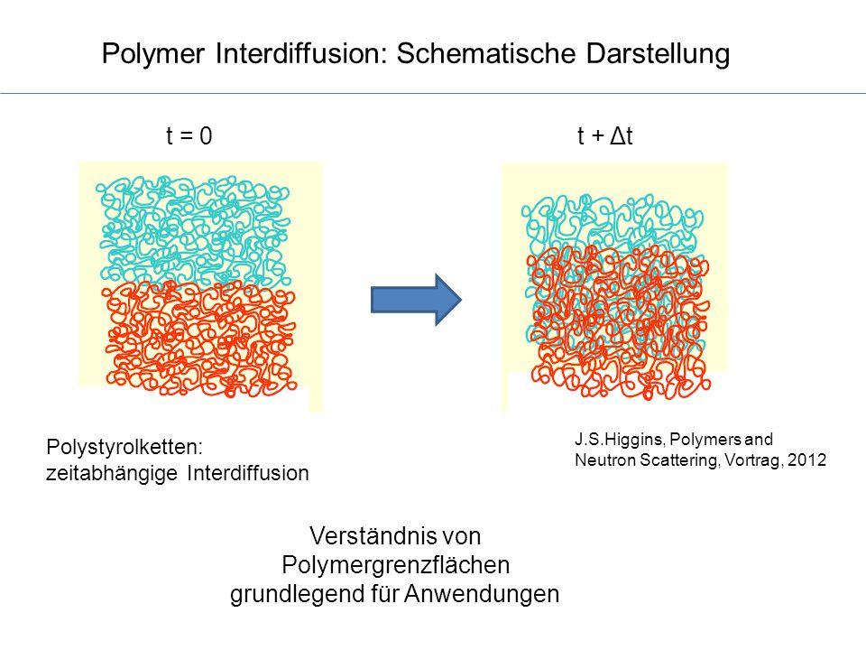 Polymer Interdiffusion: Schematische Darstellung