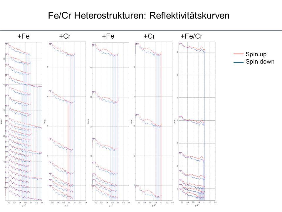 Fe/Cr Heterostrukturen: Reflektivitätskurven