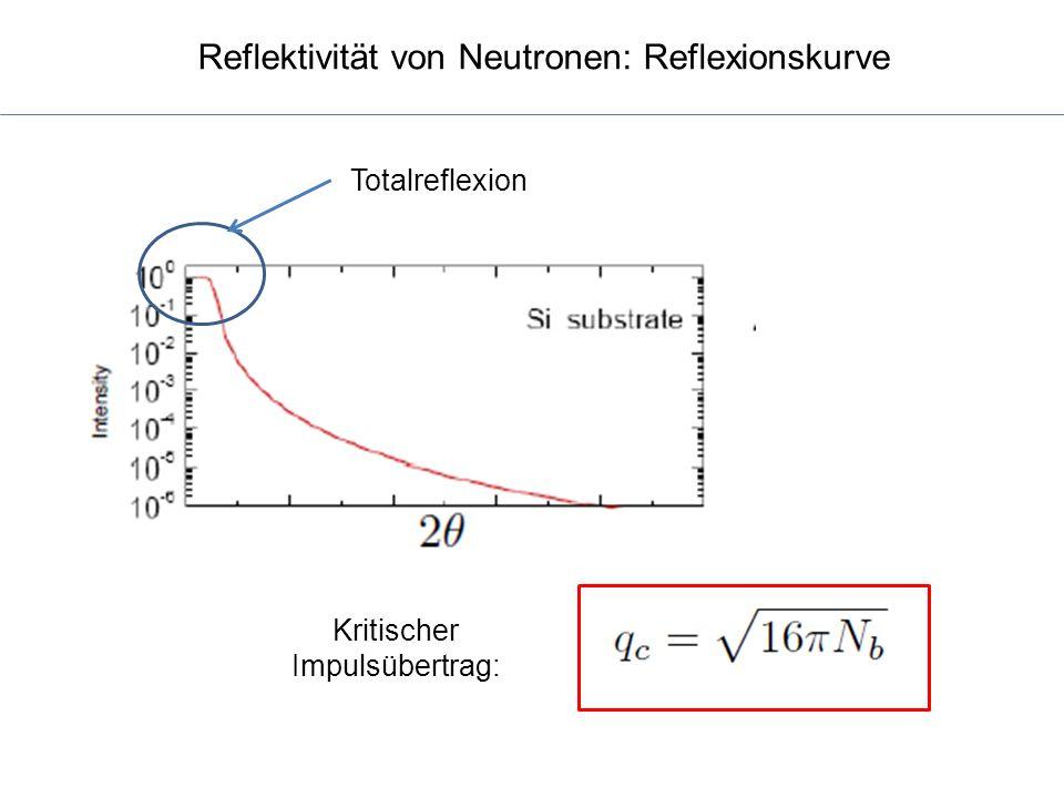 Reflektivität von Neutronen: Reflexionskurve
