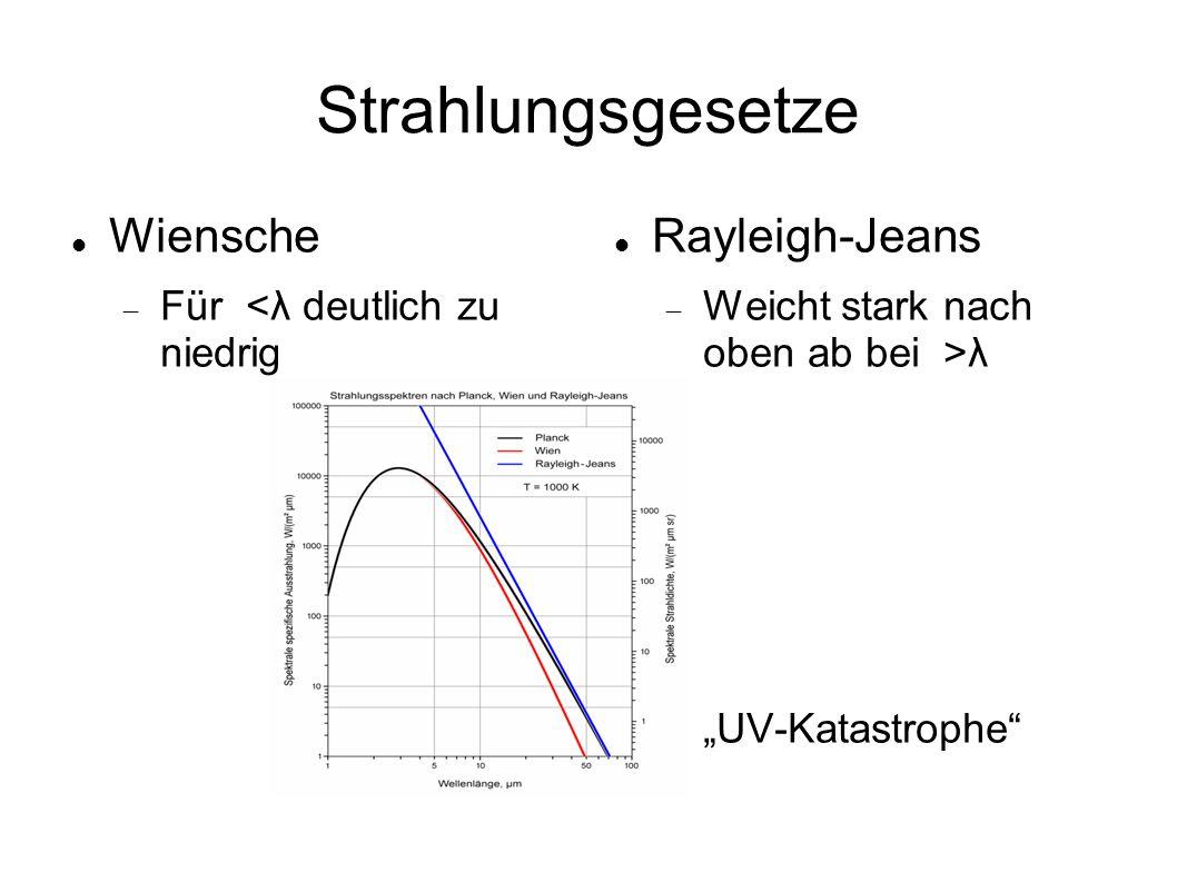Strahlungsgesetze Wiensche Rayleigh-Jeans