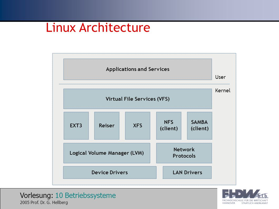 Linux Architecture Applications and Services User
