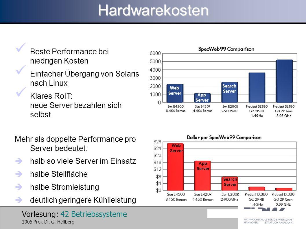 Hardwarekosten Beste Performance bei niedrigen Kosten