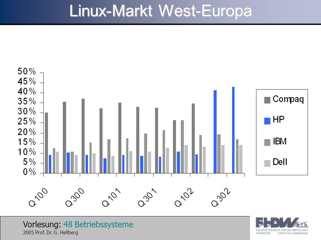 Linux-Markt West-Europa