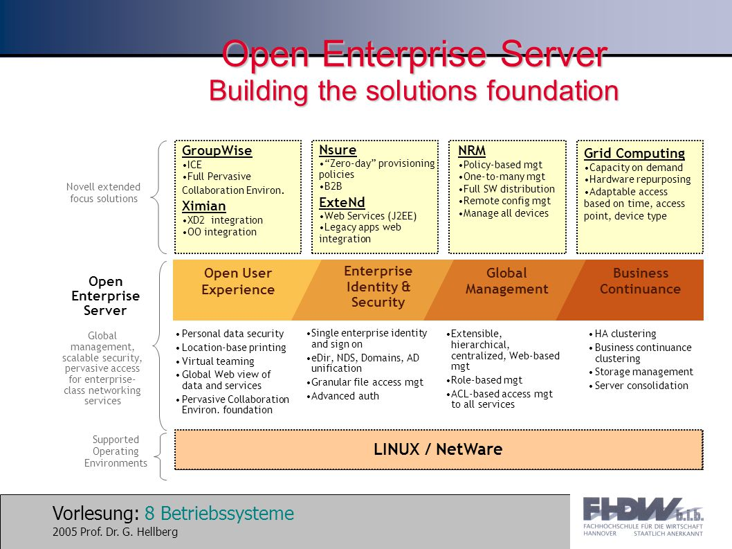Open Enterprise Server Building the solutions foundation
