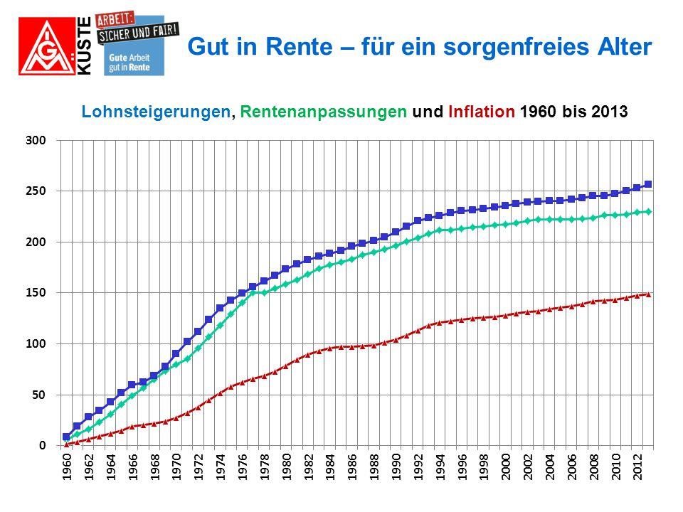 Lohnsteigerungen, Rentenanpassungen und Inflation 1960 bis 2013