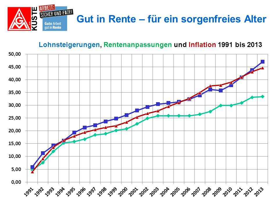 Lohnsteigerungen, Rentenanpassungen und Inflation 1991 bis 2013