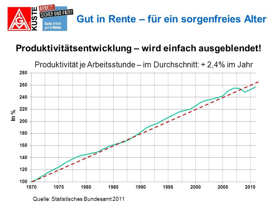 Produktivitätsentwicklung – wird einfach ausgeblendet!