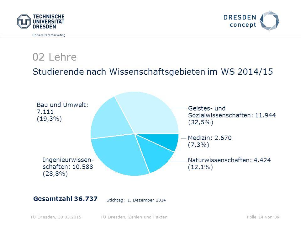 02 Lehre Studierende nach Wissenschaftsgebieten im WS 2014/15