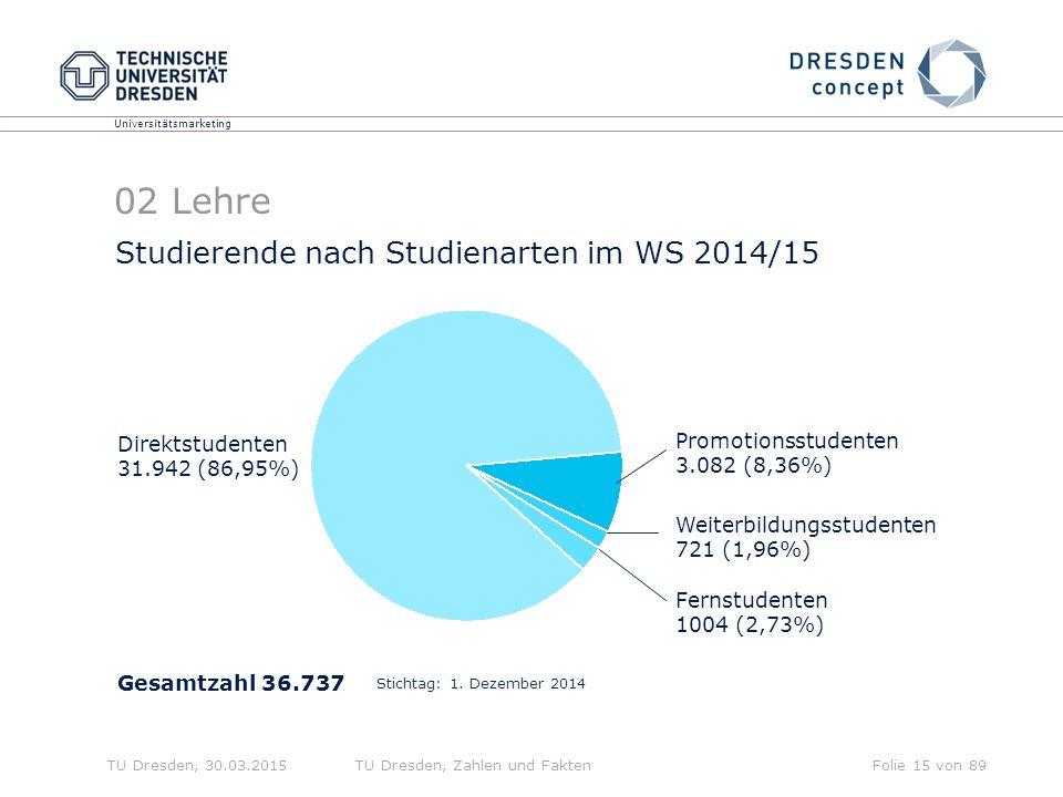 02 Lehre Studierende nach Studienarten im WS 2014/15