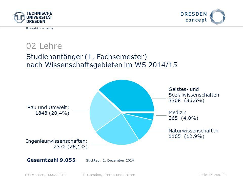02 Lehre Studienanfänger (1. Fachsemester) nach Wissenschaftsgebieten im WS 2014/15. Geistes- und.
