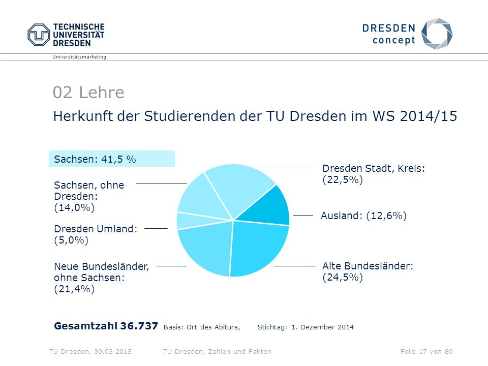 02 Lehre Herkunft der Studierenden der TU Dresden im WS 2014/15