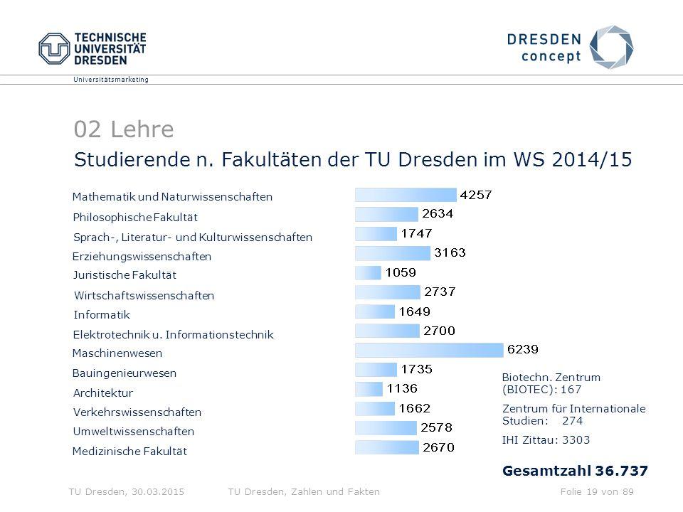 02 Lehre Studierende n. Fakultäten der TU Dresden im WS 2014/15