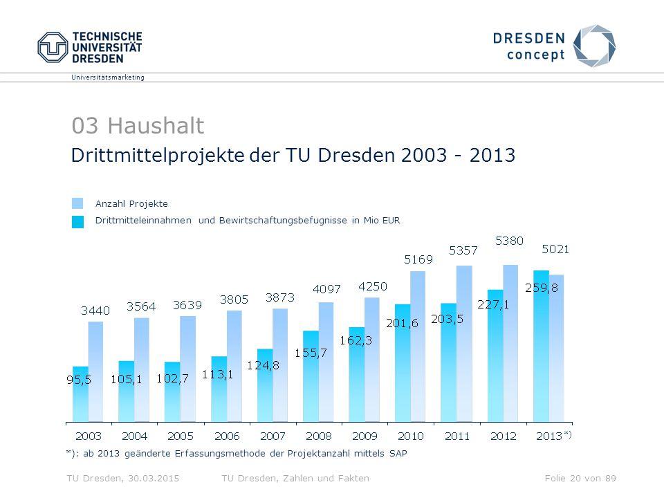 03 Haushalt Drittmittelprojekte der TU Dresden 2003 - 2013