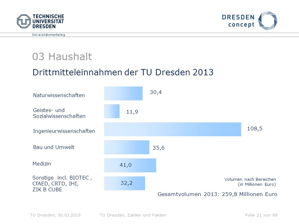 03 Haushalt Drittmitteleinnahmen der TU Dresden 2013 30,4 11,9 108,5