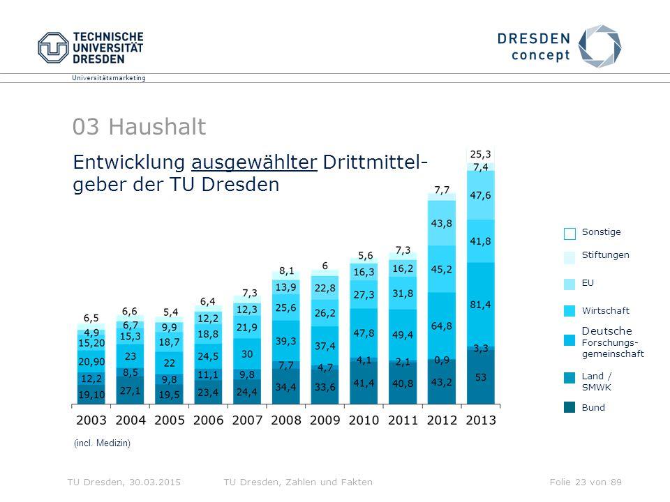 03 Haushalt Entwicklung ausgewählter Drittmittel- geber der TU Dresden