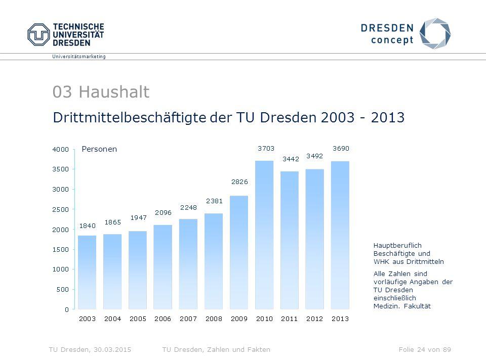 03 Haushalt Drittmittelbeschäftigte der TU Dresden 2003 - 2013