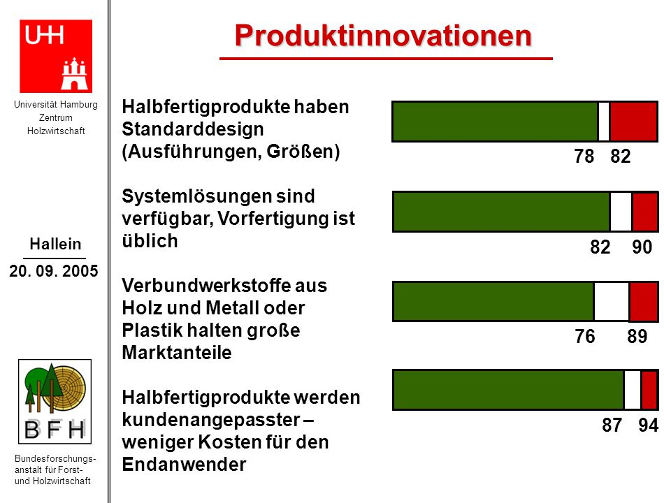Produktinnovationen Halbfertigprodukte haben Standarddesign (Ausführungen, Größen) Systemlösungen sind verfügbar, Vorfertigung ist üblich.