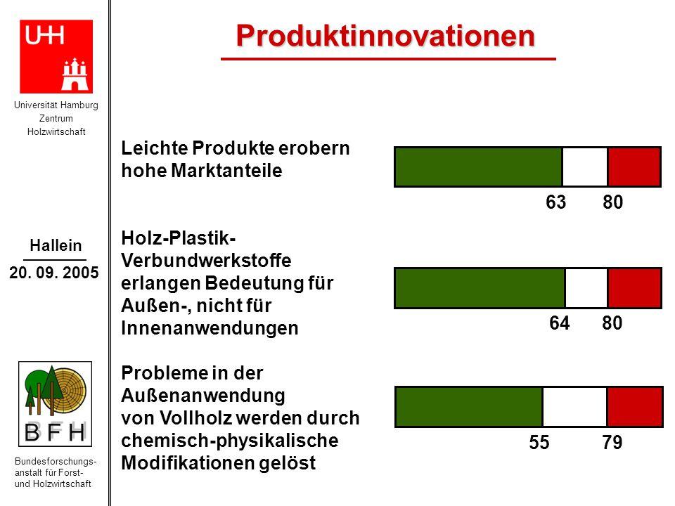 Produktinnovationen Leichte Produkte erobern hohe Marktanteile
