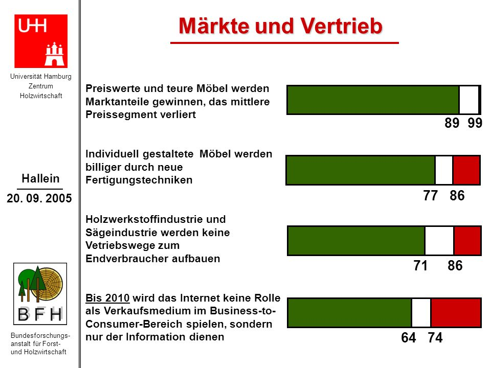 Märkte und Vertrieb Preiswerte und teure Möbel werden. Marktanteile gewinnen, das mittlere. Preissegment verliert.