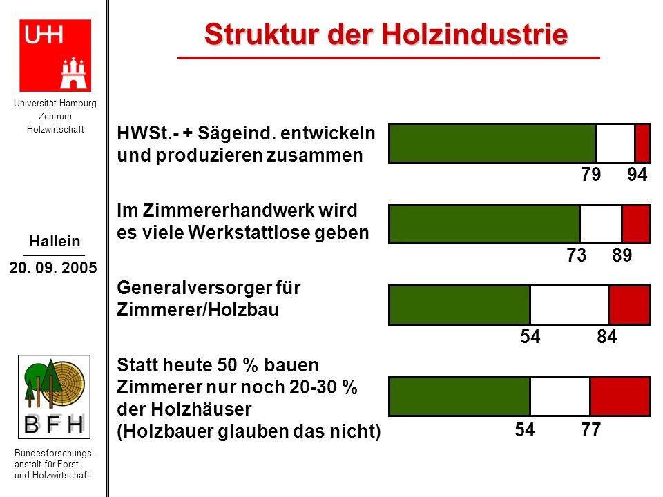 Struktur der Holzindustrie