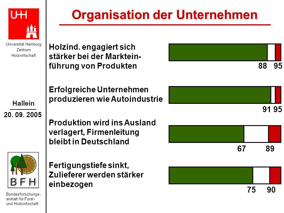 Organisation der Unternehmen