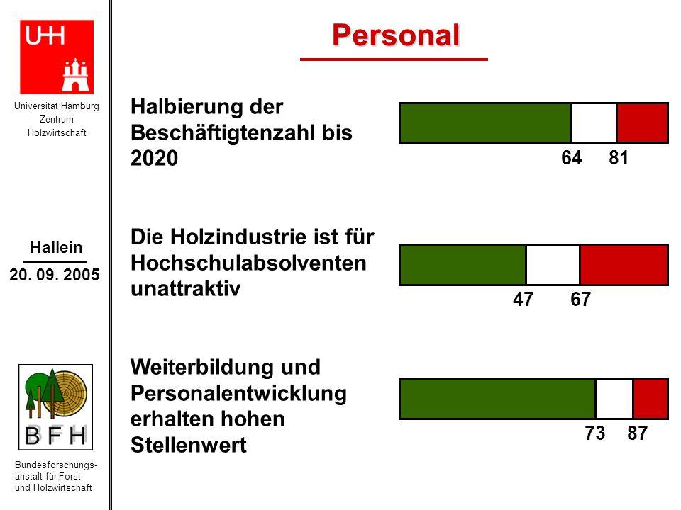 Personal Halbierung der Beschäftigtenzahl bis 2020