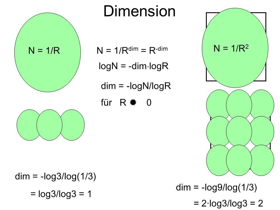 Dimension N = 1/R2 N = 1/R N = 1/Rdim = R-dim logN = -dimlogR