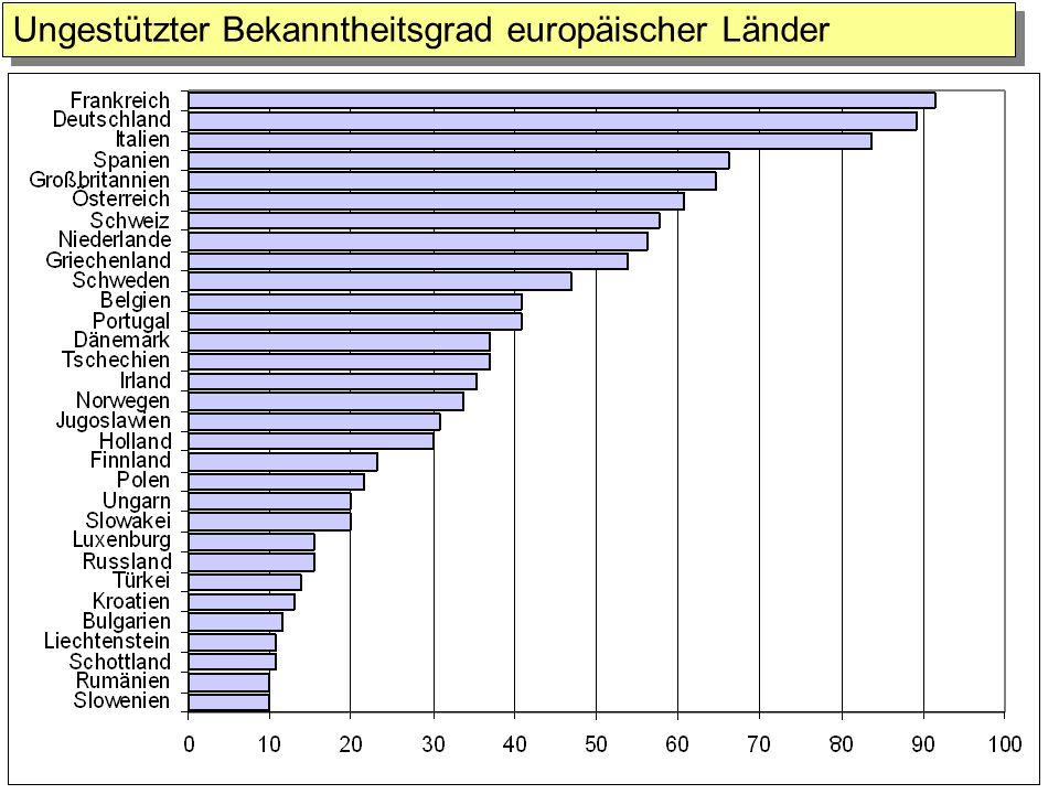 Ungestützter Bekanntheitsgrad europäischer Länder