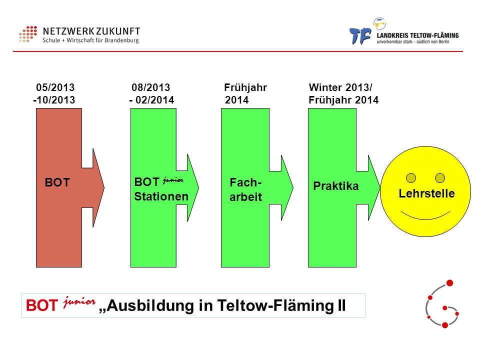 "BOT junior ""Ausbildung in Teltow-Fläming II"