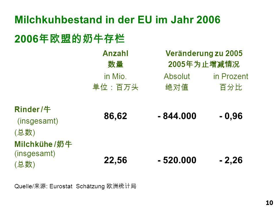 Milchkuhbestand in der EU im Jahr 2006 2006年欧盟的奶牛存栏