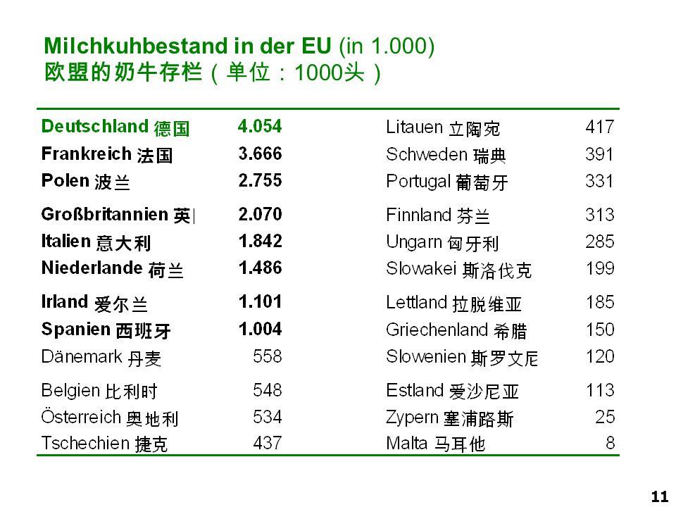 Milchkuhbestand in der EU (in 1.000) 欧盟的奶牛存栏(单位:1000头)