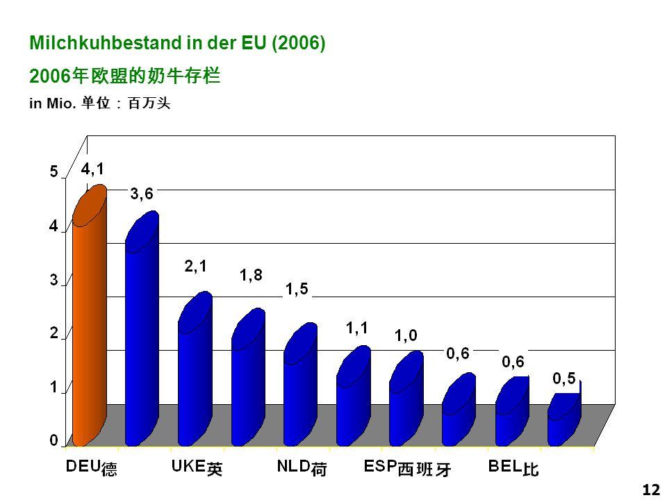 Milchkuhbestand in der EU (2006) 2006年欧盟的奶牛存栏