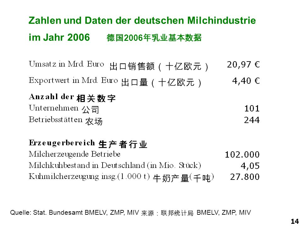 Zahlen und Daten der deutschen Milchindustrie im Jahr 2006 德国2006年乳业基本数据