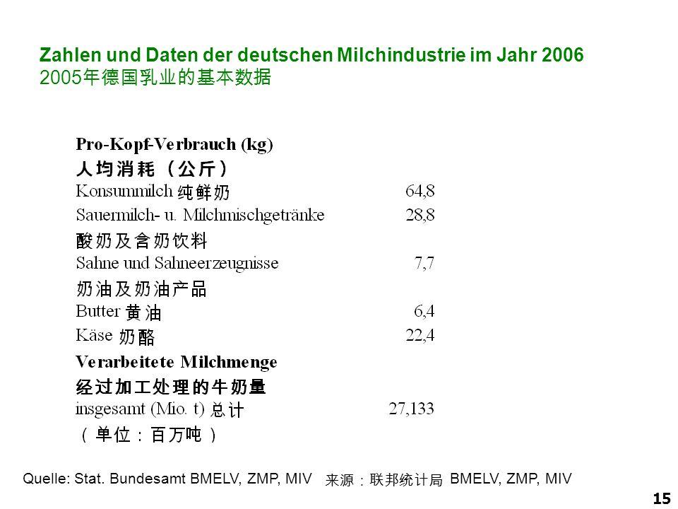 Zahlen und Daten der deutschen Milchindustrie im Jahr 2006