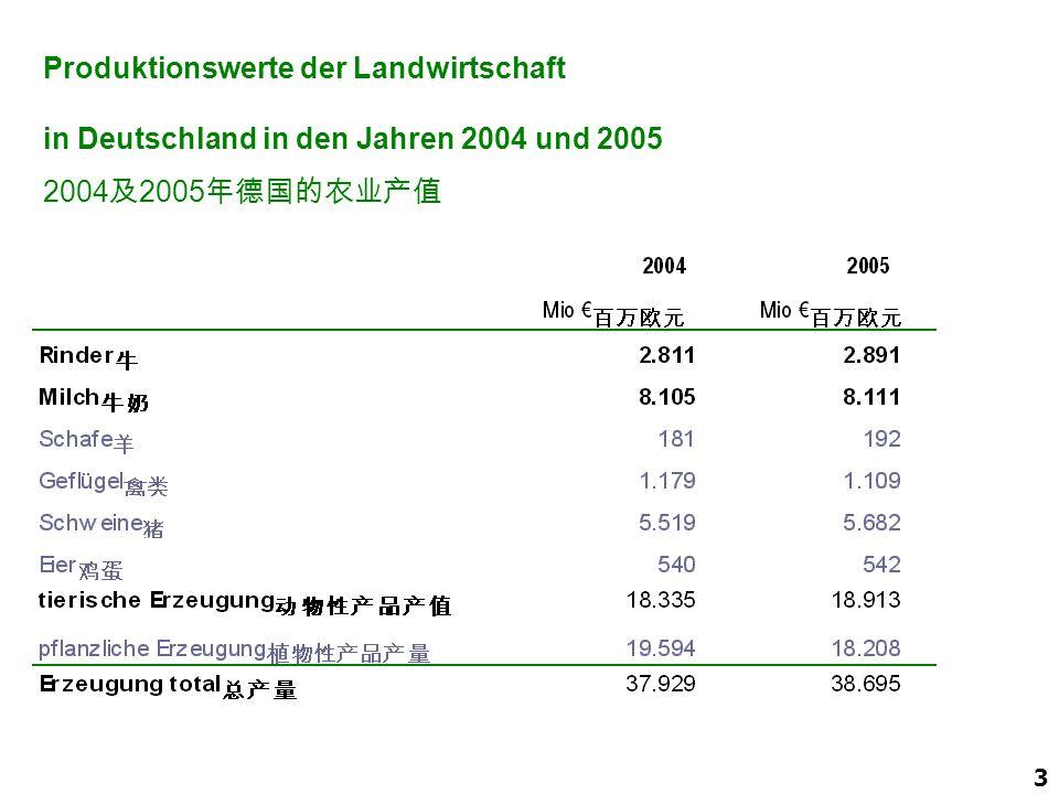 2008 Produktionswerte der Landwirtschaft in Deutschland in den Jahren 2004 und 2005. 2004及2005年德国的农业产值.